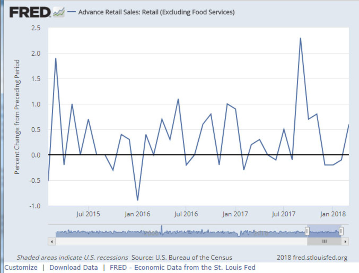 Advance retail sales excluding food services over the past year, seasonally adjusted, shown as percent change from the preceding month. Source: U.S. Bureau of the Census and Federal Reserve Bank of St. Louis Economic Data.