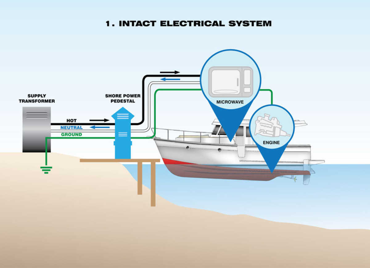 how to protect your family and yourself from electric shock Pedestal For Dock Wiring Diagram a basic shore power system for a small boat