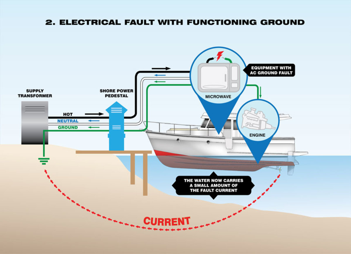 Boat Shore Power Cord Wiring Circuit And Diagram Hub Ac How To Protect Your Family Yourself From Electric Shock Drowning Rh Tradeonlytoday Com Example Schematic Abyc