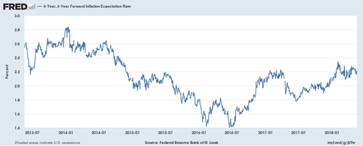 Federal Reserve Bank of St. Louis, 5-Year, 5-Year Forward Inflation Expectation Rate, retrieved from FRED, Federal Reserve Bank of St. Louis