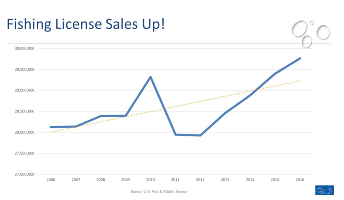 Fishing license sales grew beyond their previous 10-year high, set in 2010.