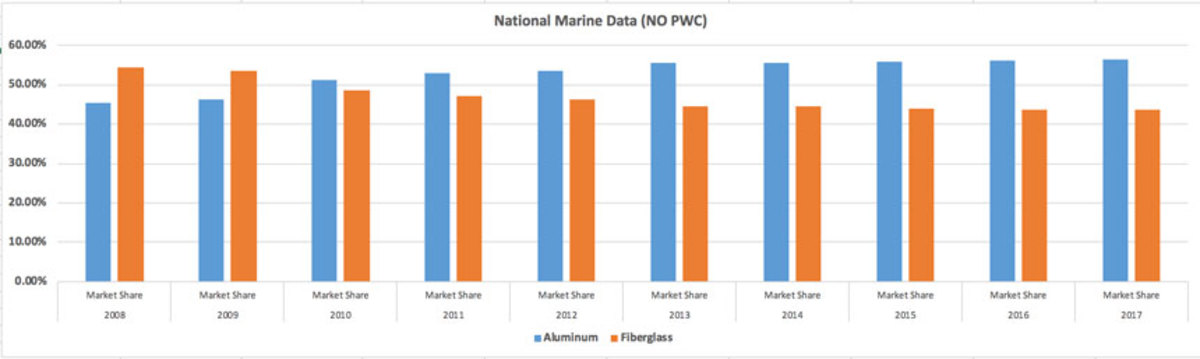 Aluminum boat sales have far outpaced fiberglass boat sales post-recession. Source: Statistical Surveys Inc.