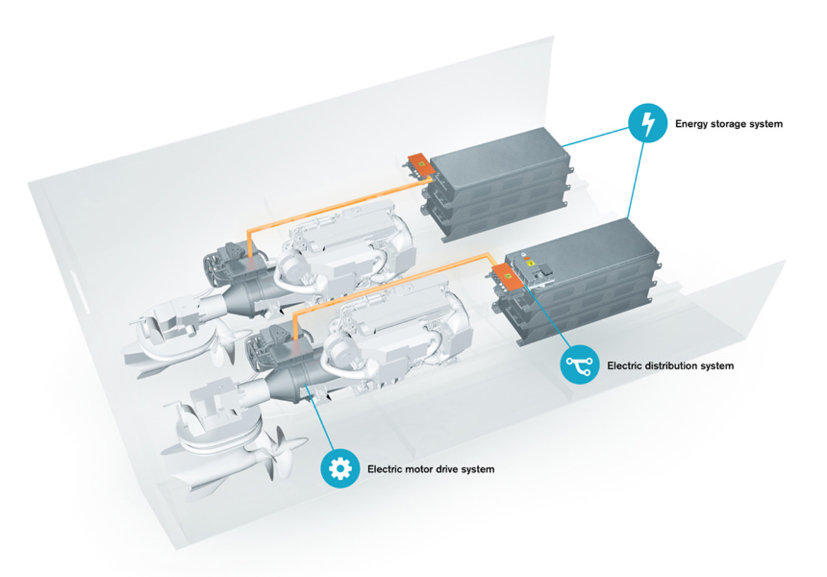 Volvo Penta's new hybrid package on its IPS system