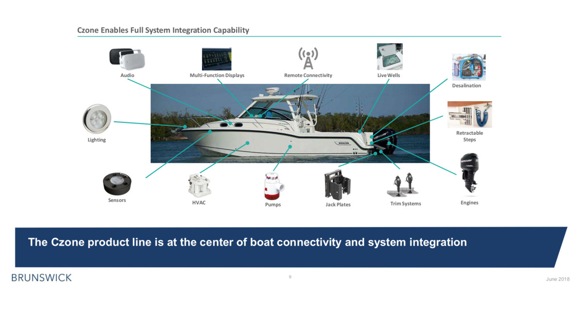 Power Products not only designs the electrical systems for boats, it can also spec them and create the electrical backbone for models so OEMs don't have to.