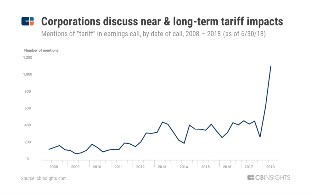 "CB Insights found public companies mentioned the word ""tariff"" in record numbers during second-quarter earnings calls."