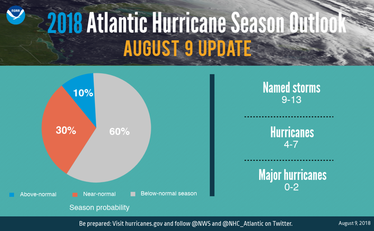 Noaa Updates 2018 Hurricane Season Forecast Trade Only Today