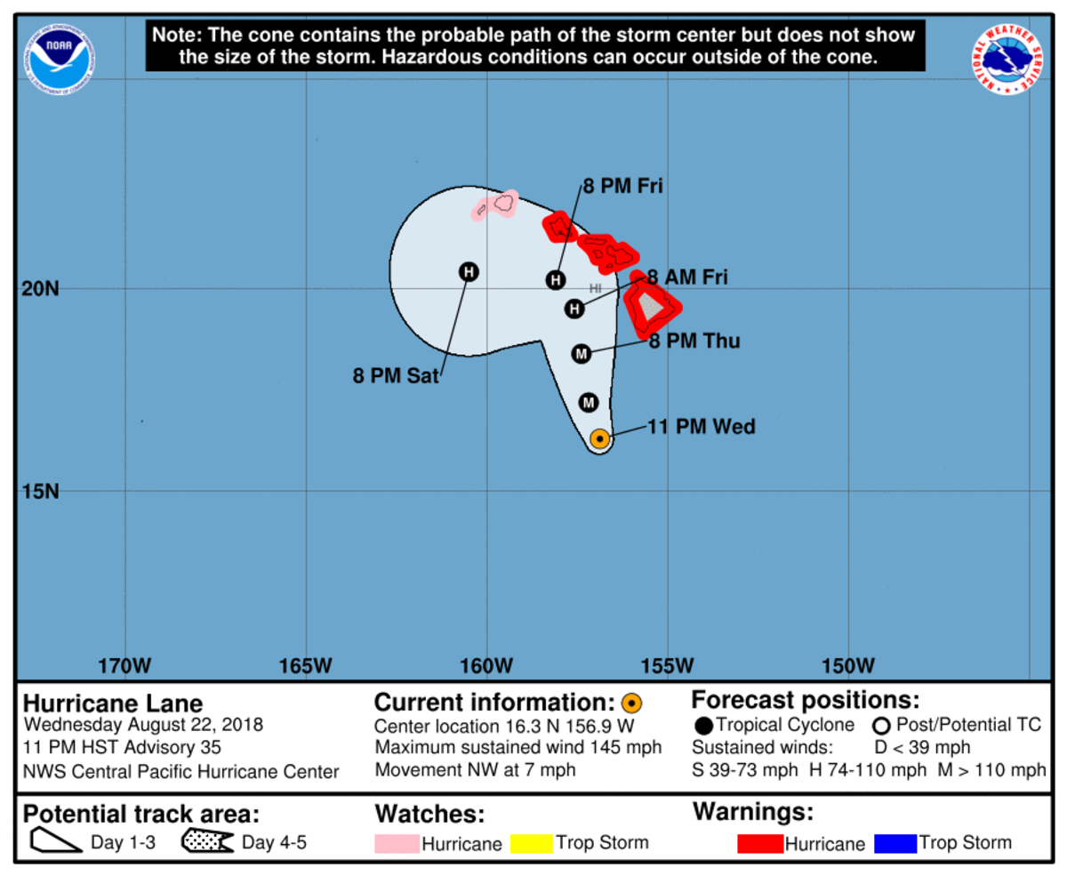 As of 11 p.m. Hawaii time, the storm was moving at 7 mph with maximum sustained winds of 145 mph.