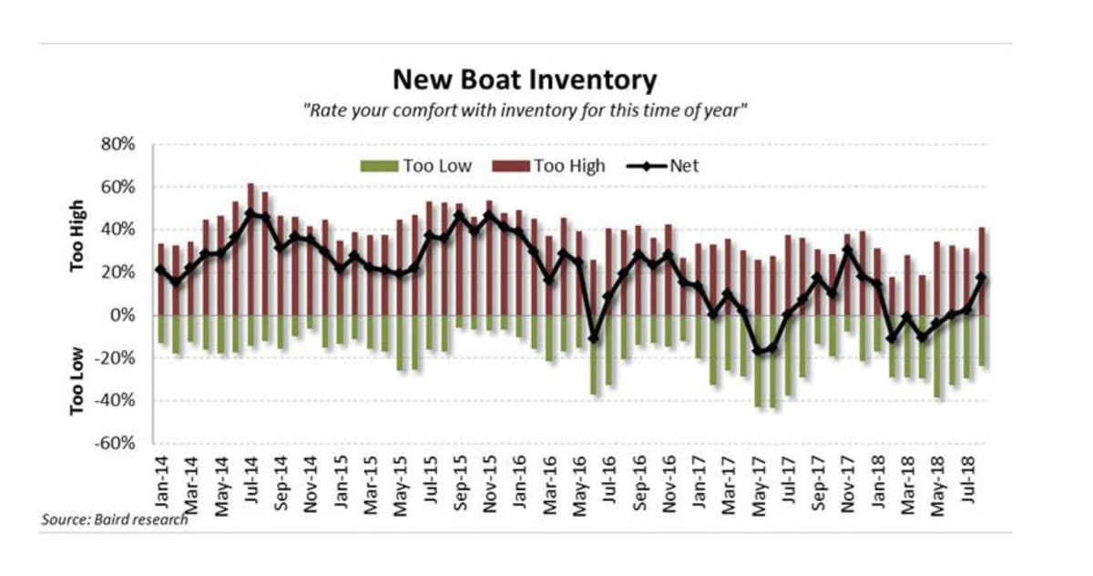Pulse August - New Boat Inventory