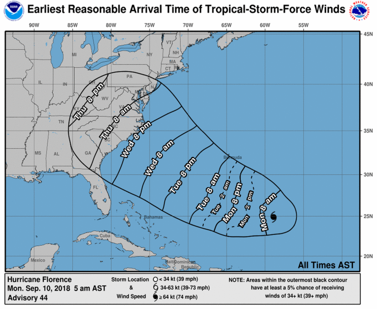 Florence winds