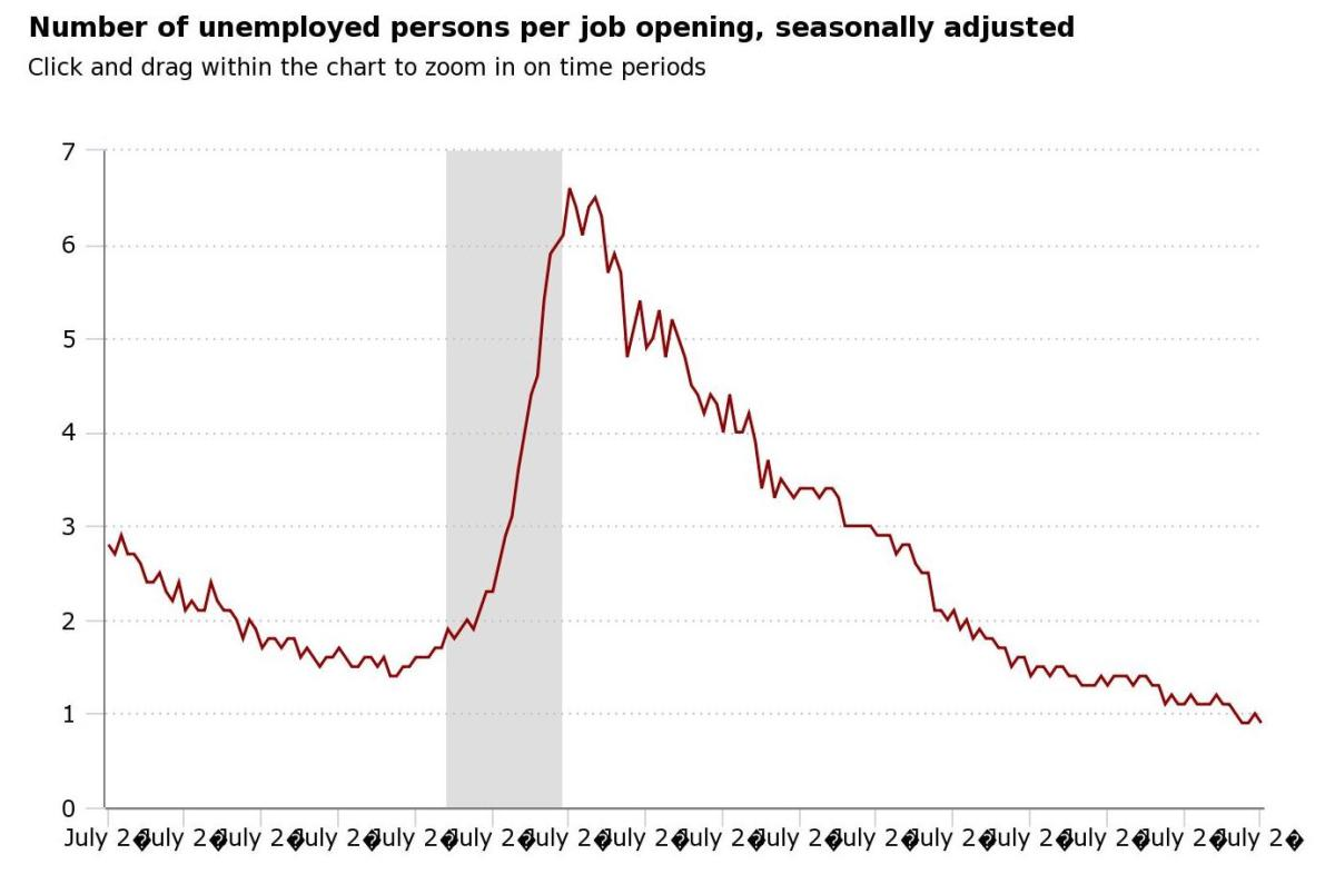 Number of unemployed persons per job opening, seasonally adjusted. Source: U.S. Department of Labor's Bureau of Labor Statistics