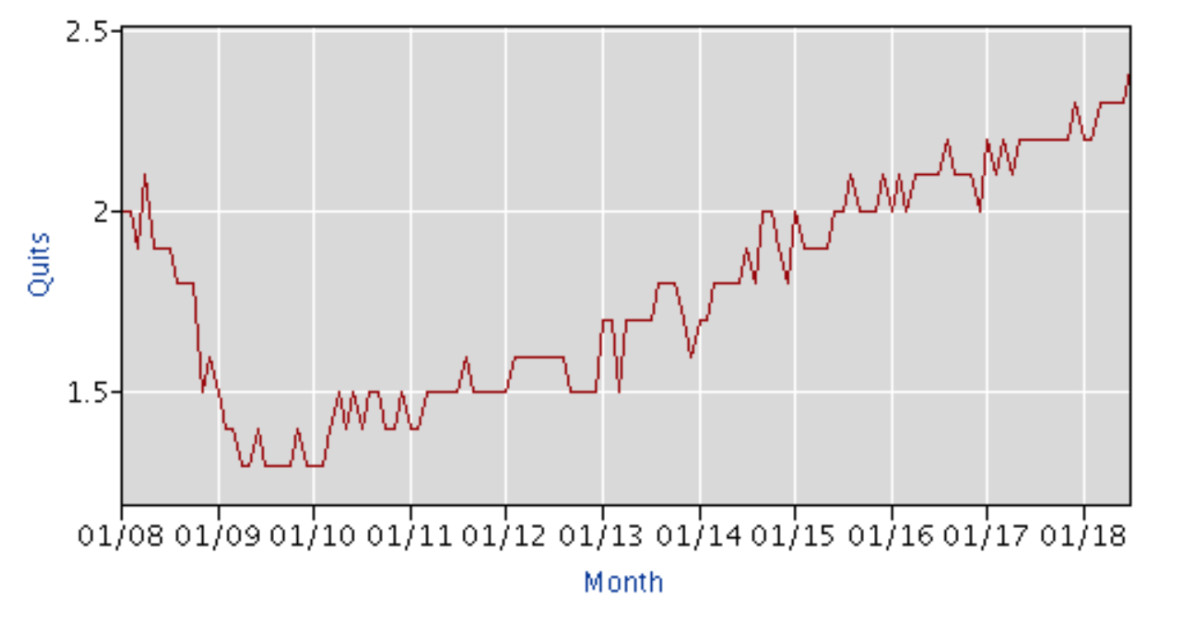 The number of people who quit their jobs in July was its highest in 17 years.
