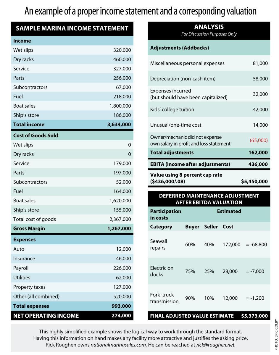 marina-boatyard-valuation-example