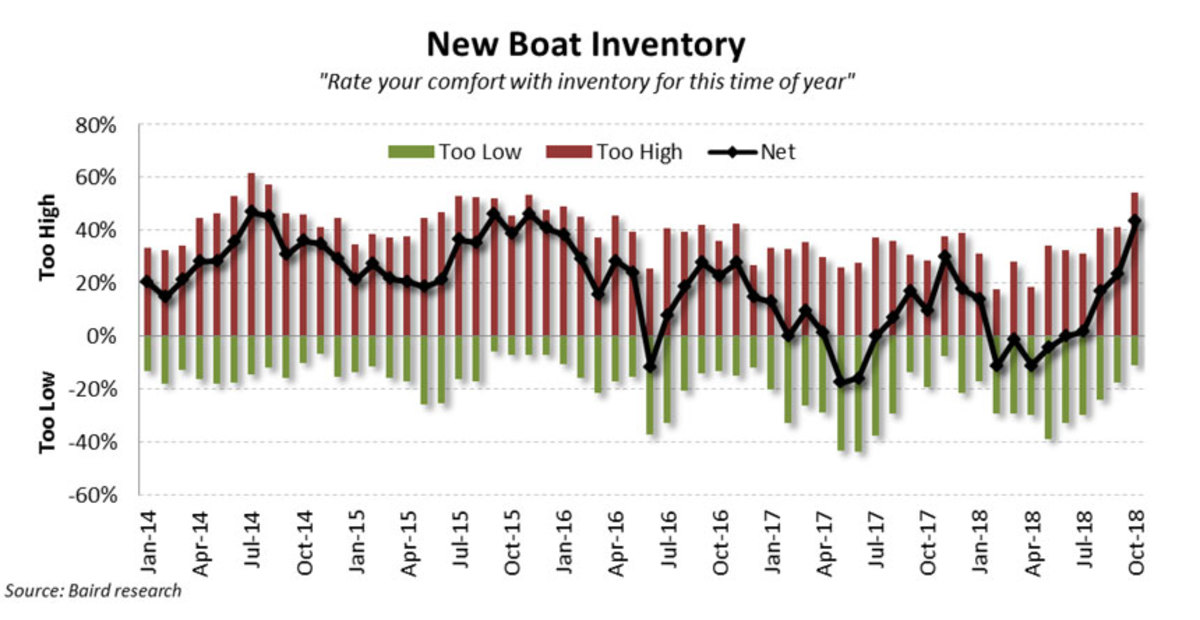 New inventory was a concern for dealers in October.