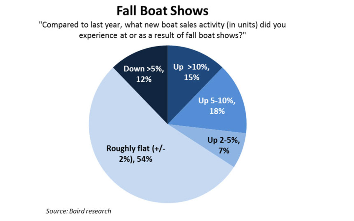 Fall-Boat-Showsx860