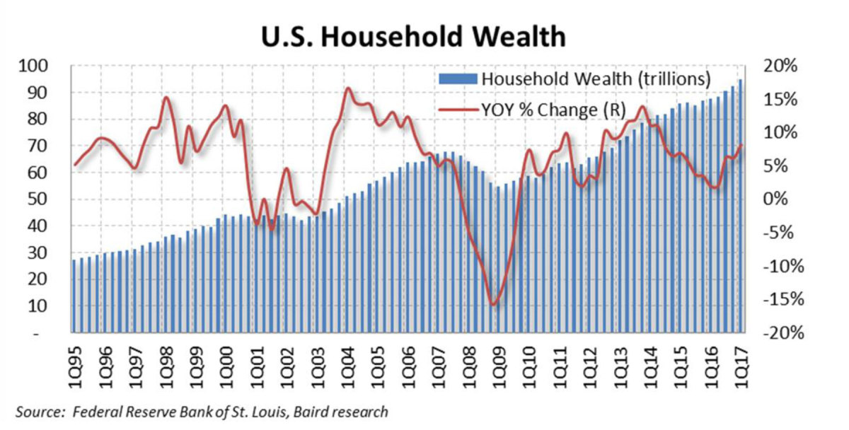Graph of Household Wealth 8/2017