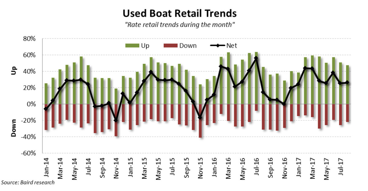 Graph of Used Boat Retail Trends
