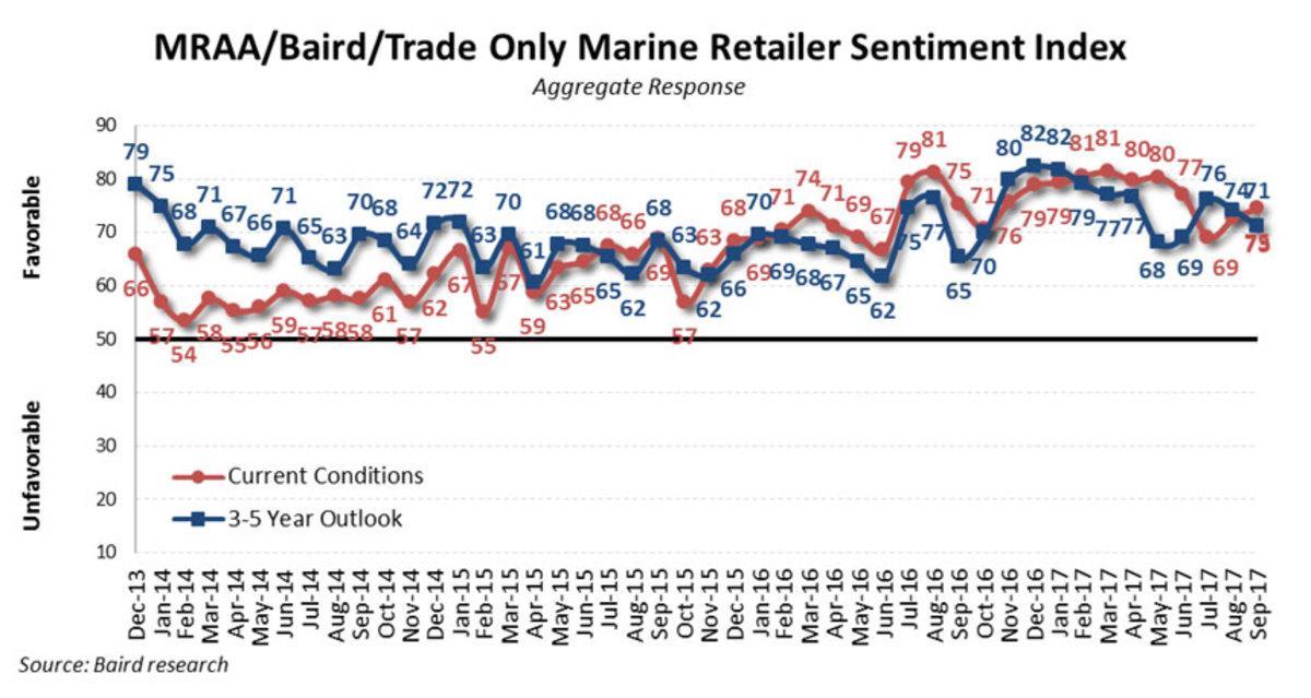Chart of Marine Retailer Sentiment Index Sept 2017