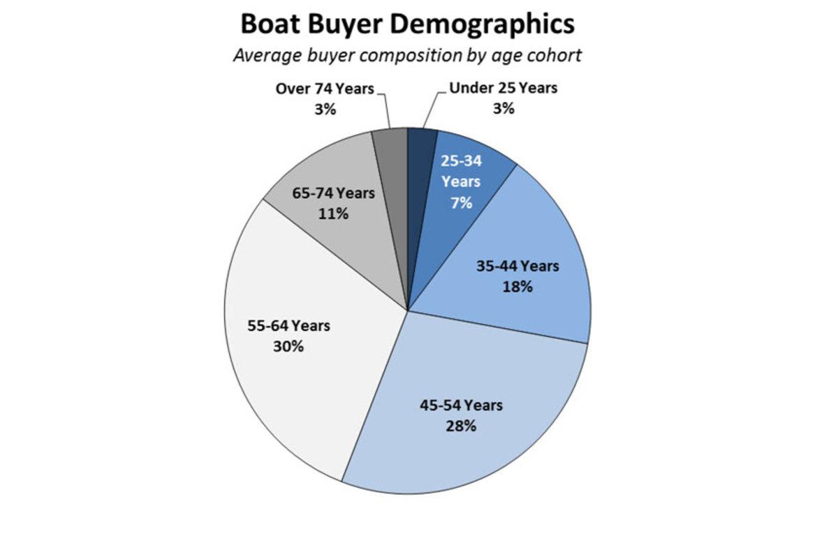 boat-buyer-demographics