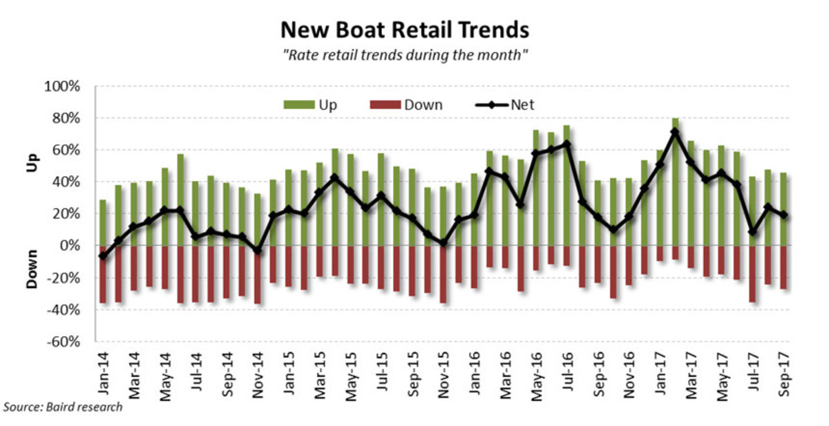 Chart of New Boat Retail Trends for Sept 2017