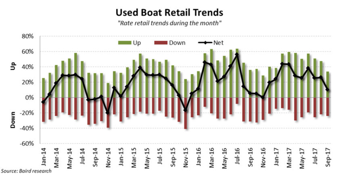 Chart of Used Boat retail trends for Sept 2017