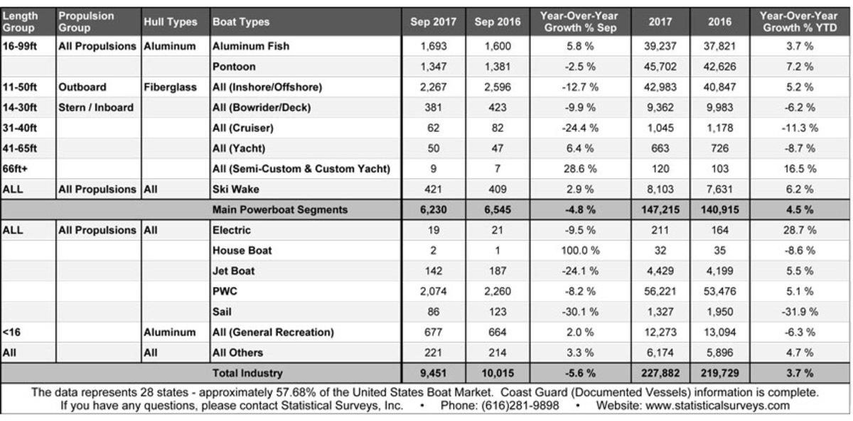 Chart of Sept 2017 boat data