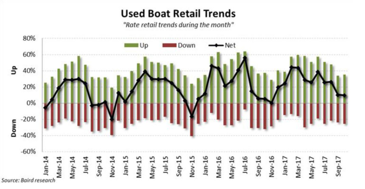 Graph of Oct 2017 Used boat retail