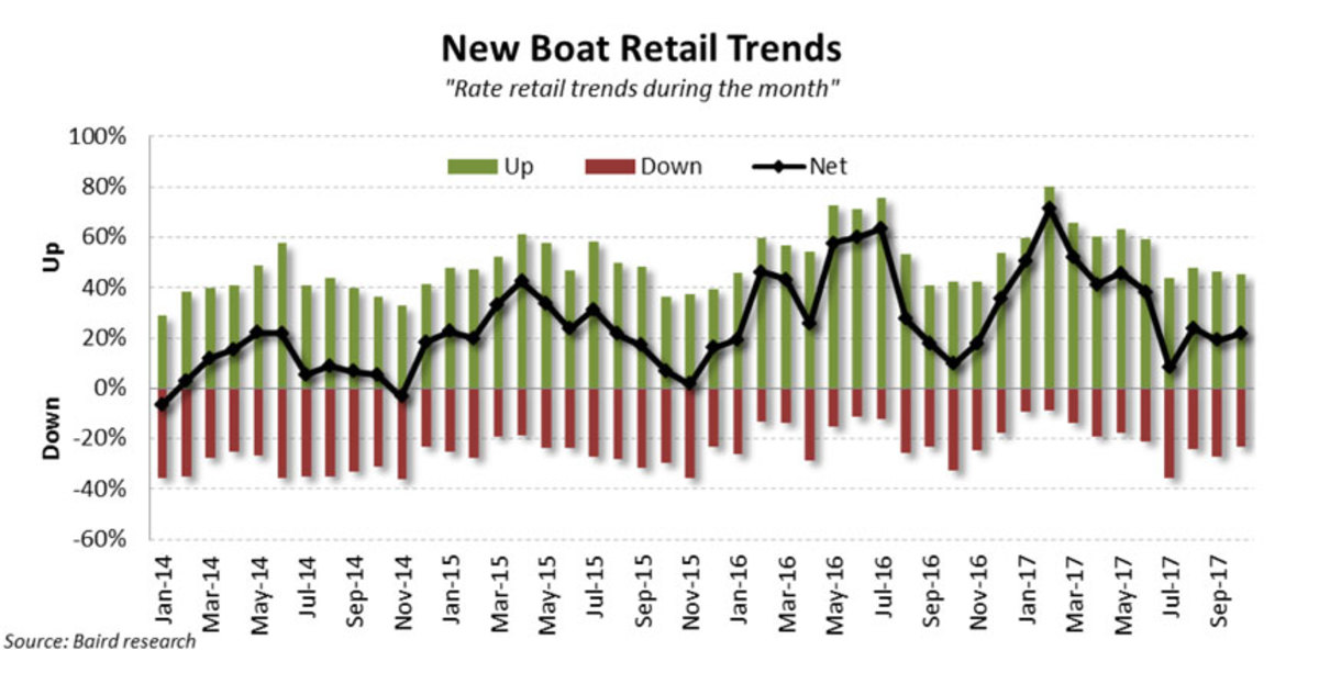 Graph of New Boat Retail Trends Oct 2017
