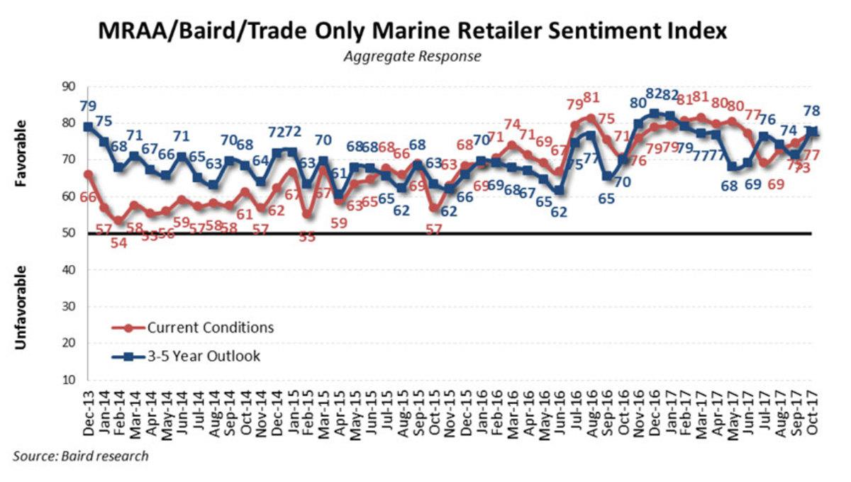 Marine Retailer Sentiment Graph Oct 2017