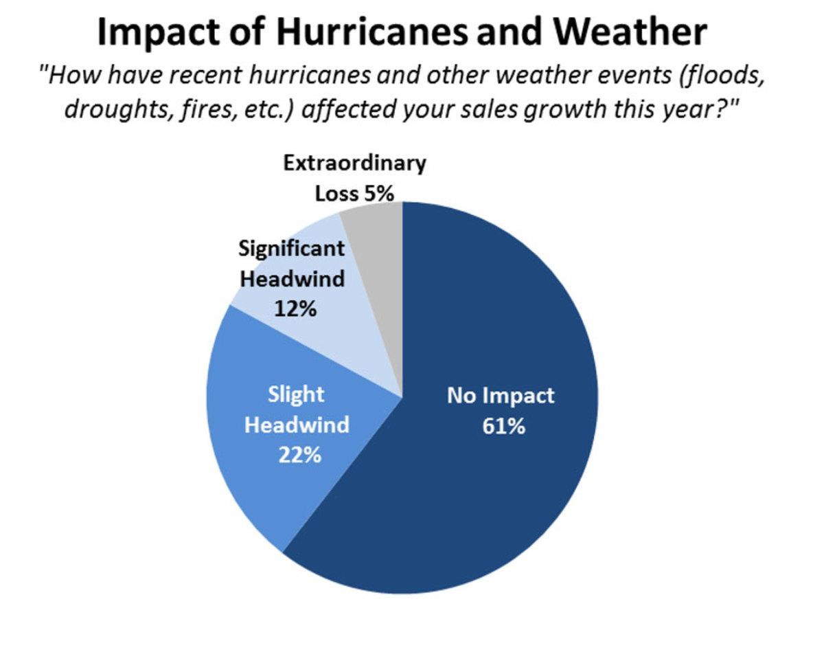 2017-hurricane-impact-on-sales