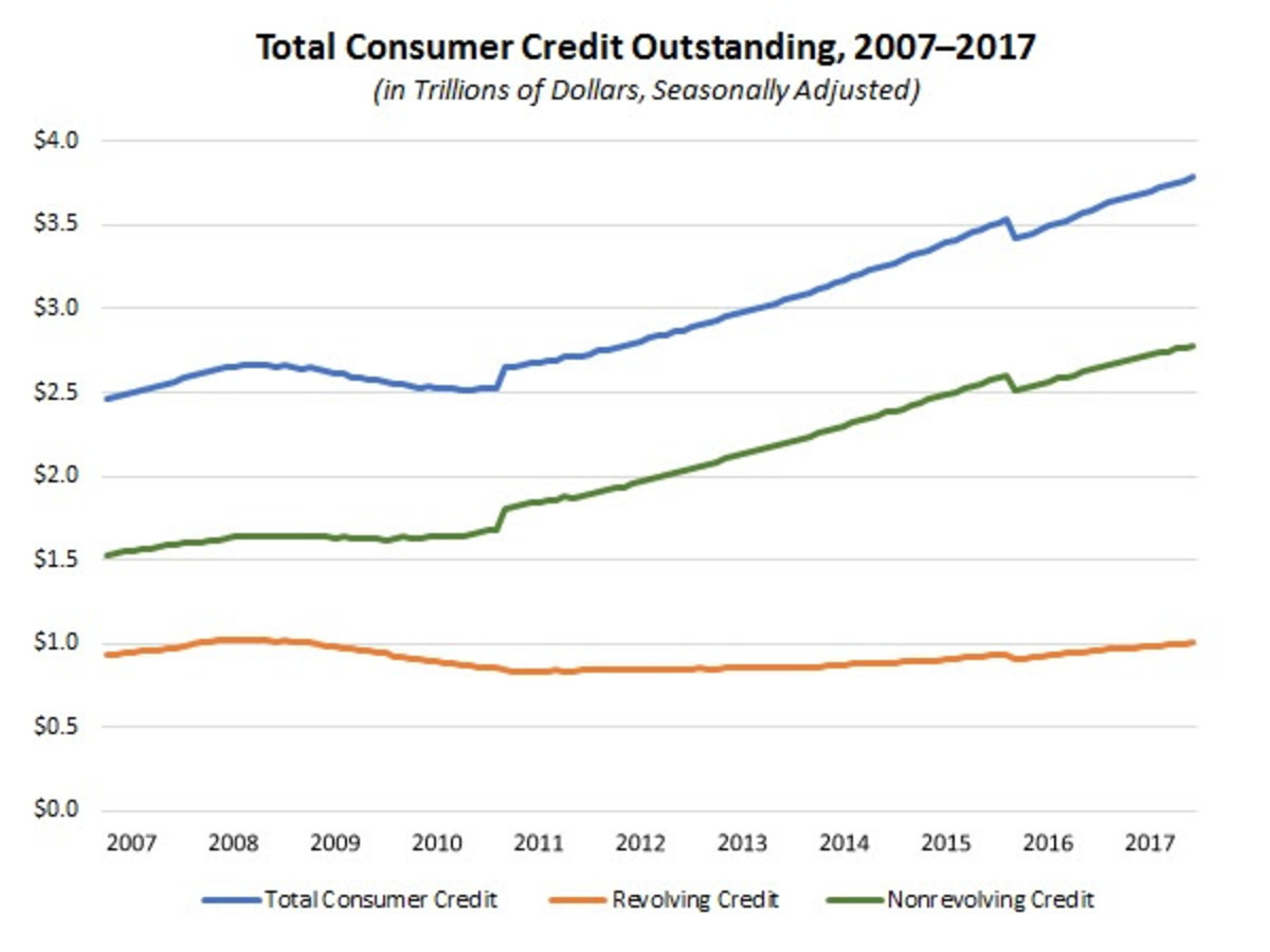 Total Consumer Credit Outstanding Graphic