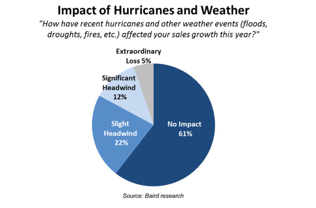 Pie Chart of Impact of Hurricanes and Weather 12/2017