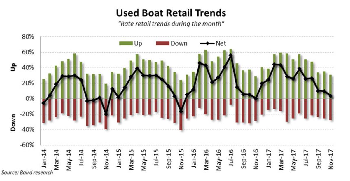 4_november-used-boat-retail
