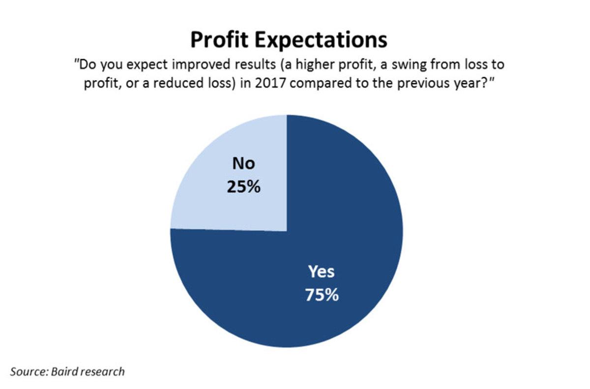 2_Dealer-Profit-Expectations