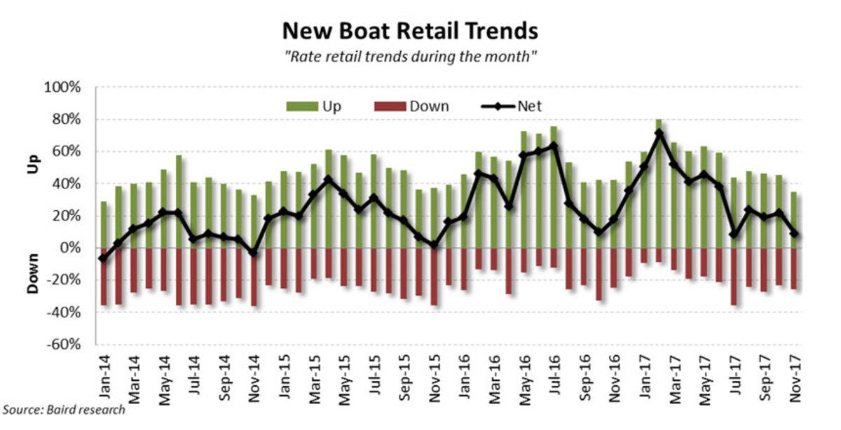 3_november-new-boat-retail