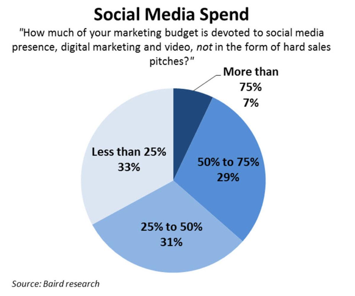 december-social-media-spend