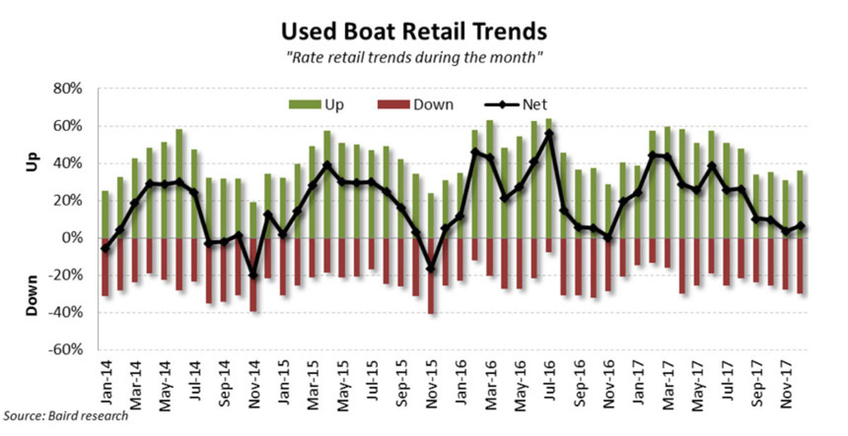 december-used-boat-retail
