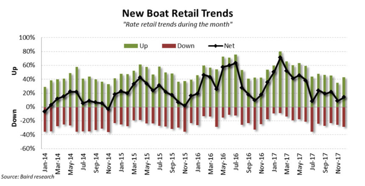 december--2017-new-retail-boats