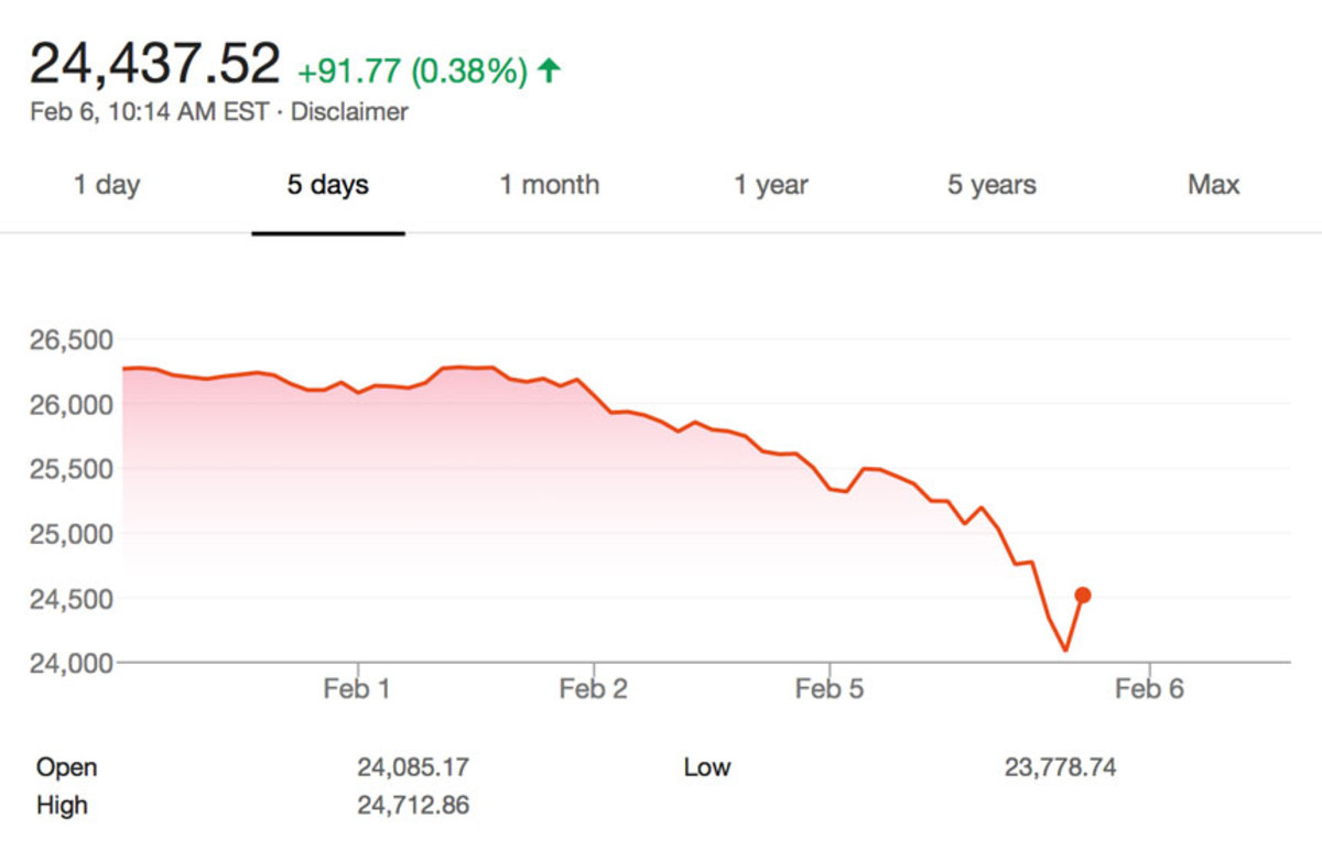 A five-day overview of the Dow Jones Industrial Average as of 10:14 a.m. shows the market recovering from this morning's drop — those followed Monday's U.S. stock market's steep decline that sparked losses globally.