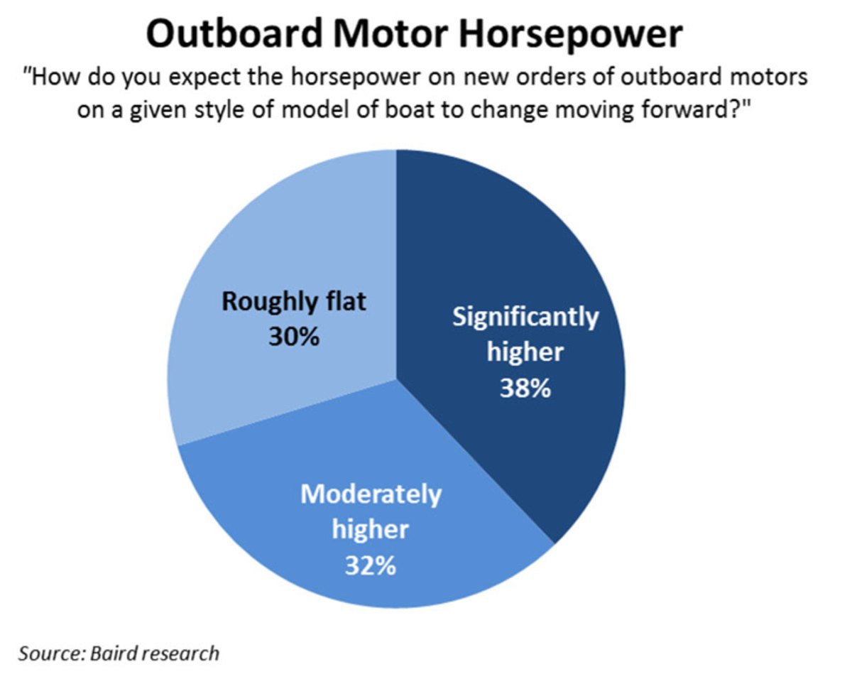 outboard-horsepower