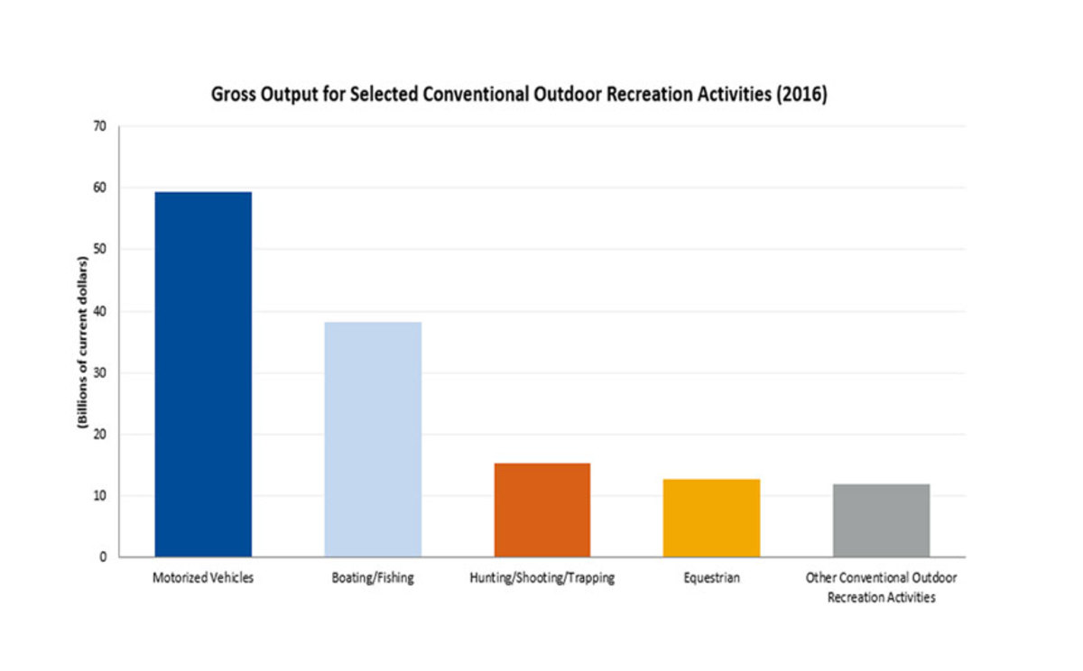 This chart shows boating and fishing's significant contribution to the GDP.