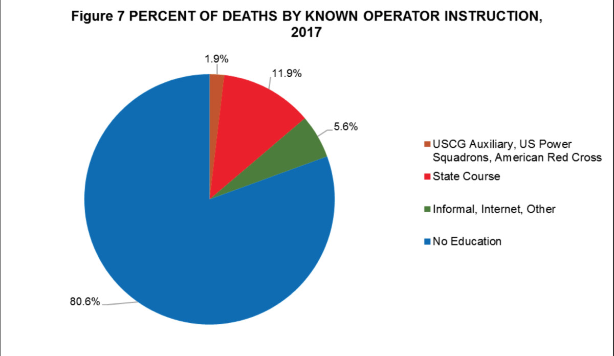 Percent of deaths by known operator instruction in 2017; source: U.S. Coast Guard