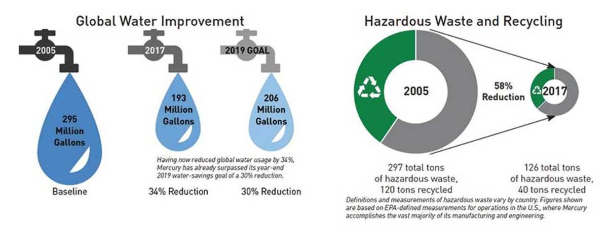 6.-Water_and_waste_reductions_01