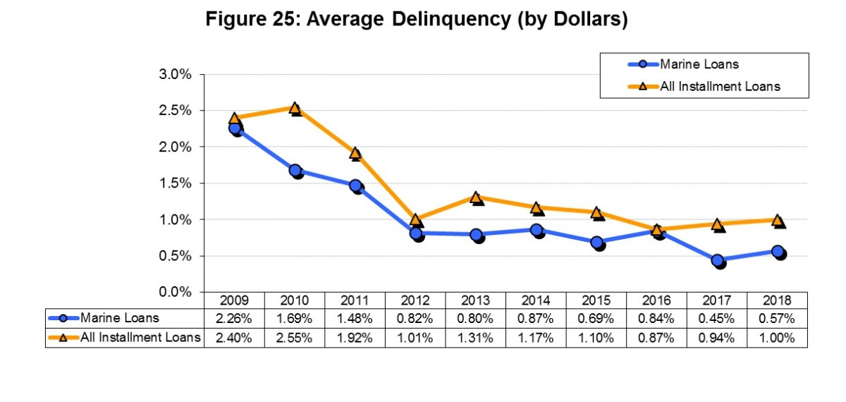 Boat loan delinquencies have declined since 2012.