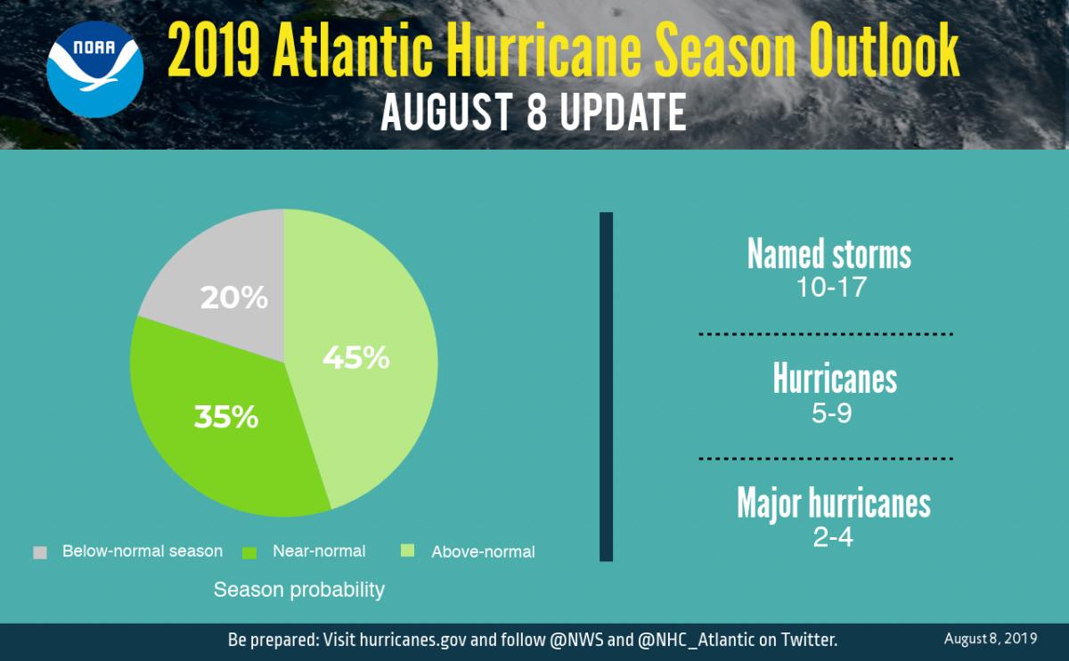 Atlantic update pie chart 2019