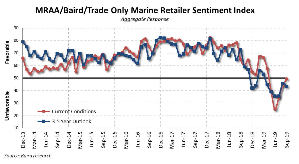 Retailer sentiment on current conditions improved slightly in September, but long-term outlook dipped.