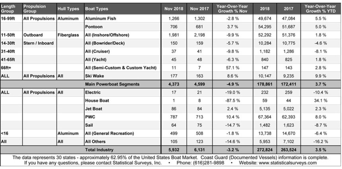 Tow boats continued to outpace sales