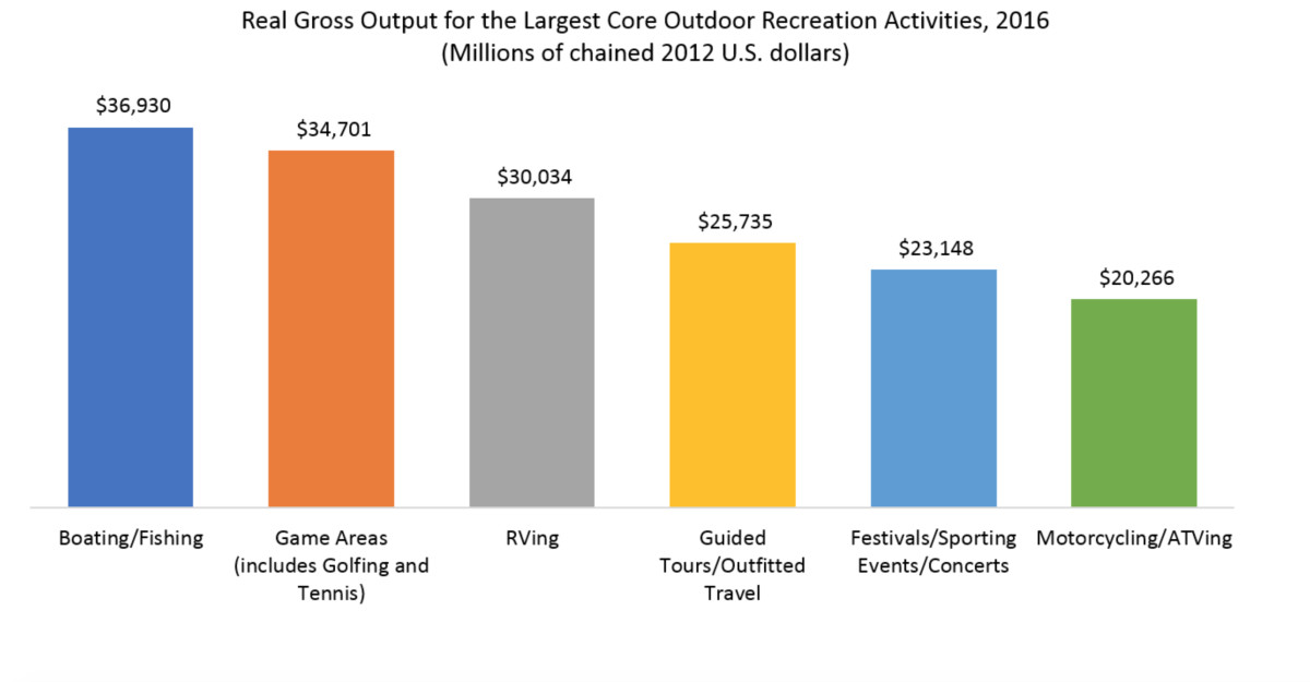 The final updated report for 2018 showed that boating and fishing was the largest core contributor to outdoor recreation's GDP in 2016.