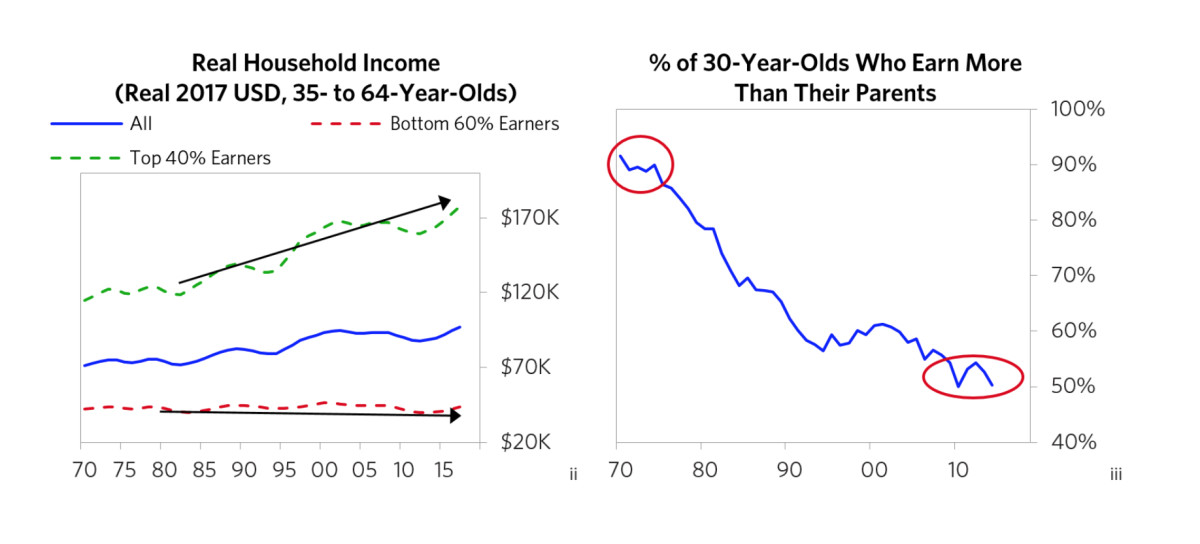 """Screen grab of income statistics taken from billionaire Ray Dalio's paper titled """"Why and How Capitalism Needs to be Reformed."""""""