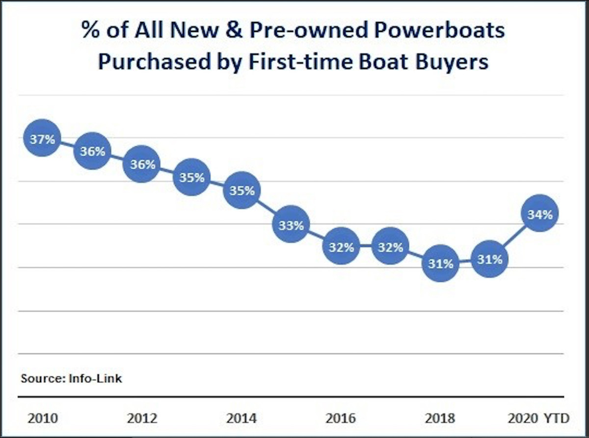 First-time boat buyers are finally on the rise.