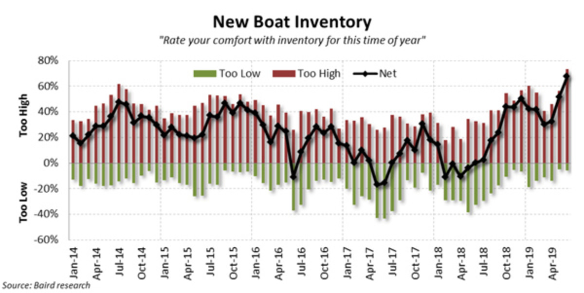 pulse--June-New-Boat-Inventory